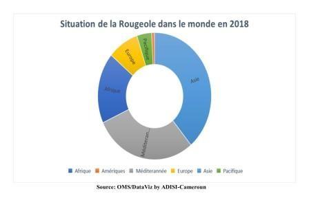 Epidémie de rougeole : 52 600 décès de rougeole enregistrés en Afrique en 2018