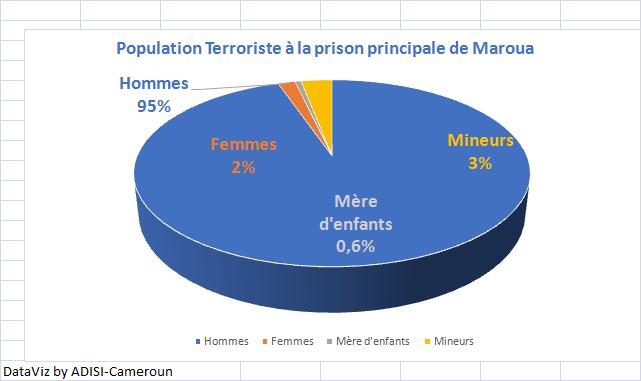Justice : Près de 530 présumés Boko Haram incarcérés à la prison principale de Maroua