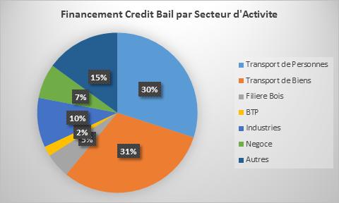 Économie : le crédit-bail contribue à 1% du PIB au Cameroun