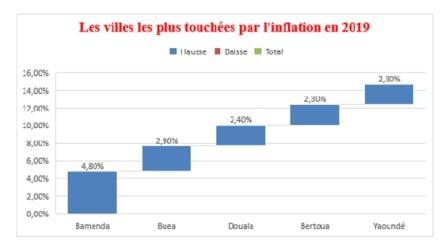 Consommation : Le Cameroun risque une inflation de 2,7% en fin 2019