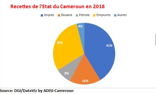 Finances : 1 940,9 milliards FCFA de recettes fiscales non pétrolières mobilisés en 2019