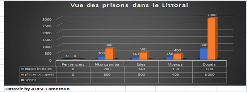 Prison : Deux mois plus tard, aucune prescription gouvernementale appliquée à Douala
