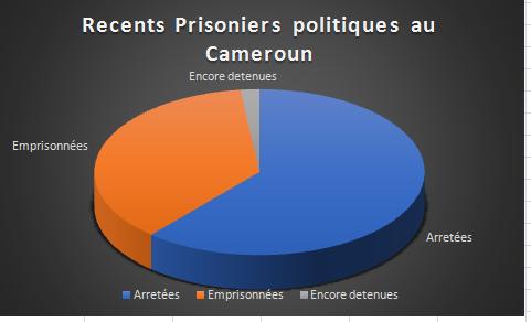 L'an 1 de Paul Biya aura été marqué par des pressions internes et externes