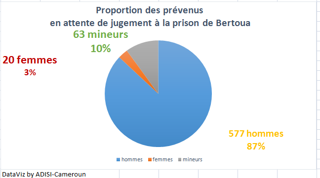 [ENQUETE] Prison de Bertoua : 479% de taux de surpopulation