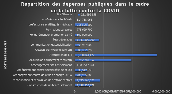 Plus de 55 milliards FCFA absents des décomptes du Minsante