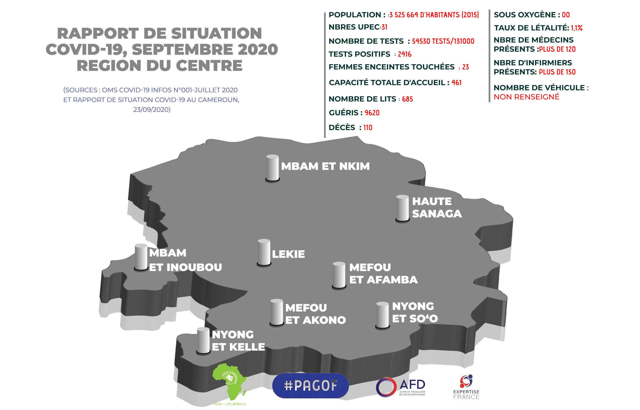 COVID-19 : Le Mfoundi rafle les ressources de lutte contre la Covid-19 dans le Centre