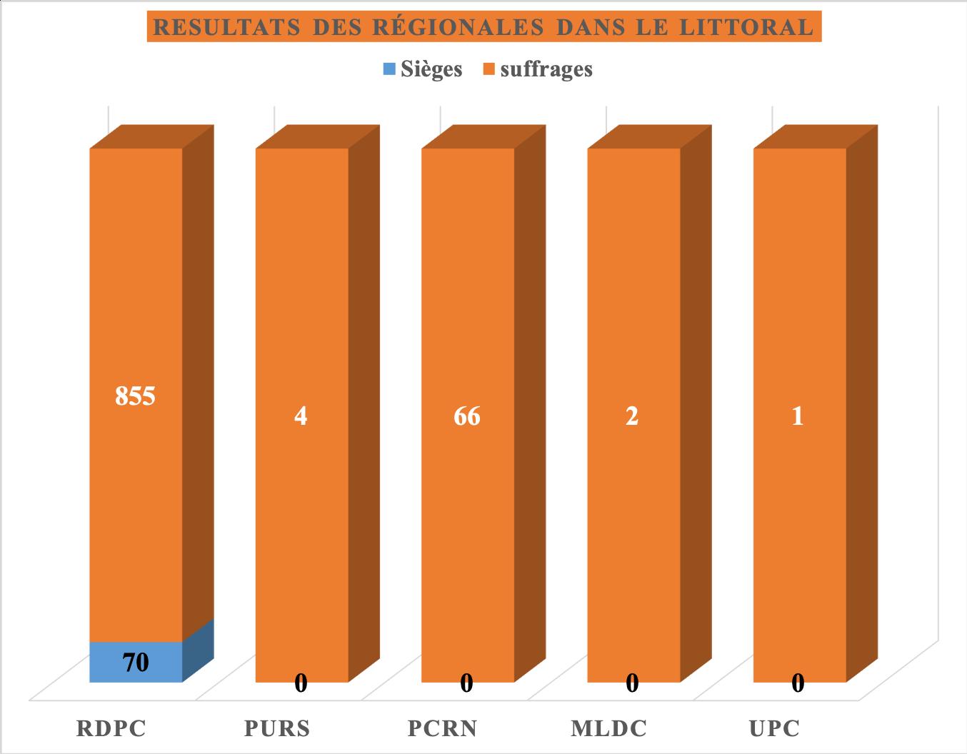 Elections régionales : Le RDPC élu à la majorité absolue dans le Littoral