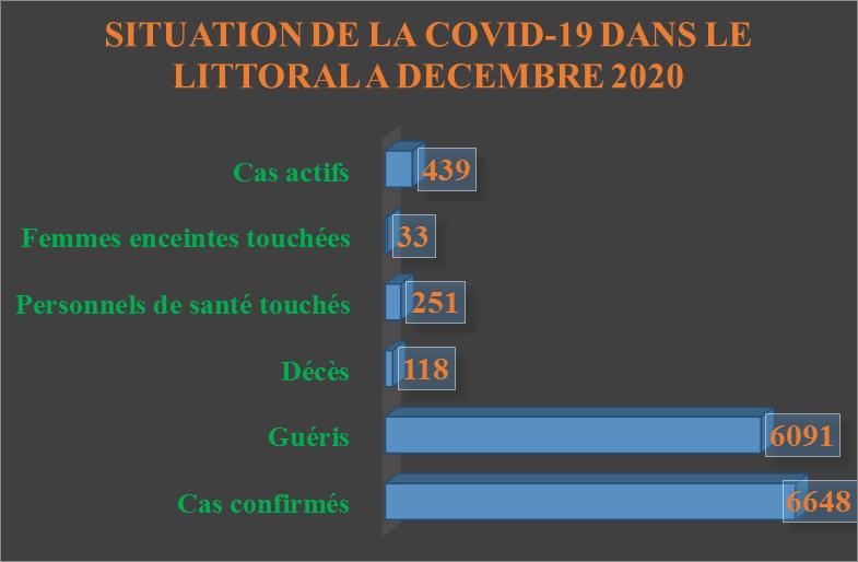 Covid-19 :  Les dispositifs barrières obsolètes dans la ville de Douala