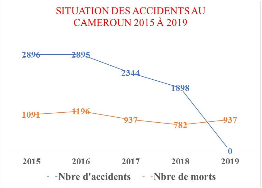 Transport : 54% des accidents routiers surviennent le week-end au Cameroun