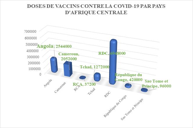 Covid-19 : Plus de 2 millions de doses de vaccin bientôt au Cameroun