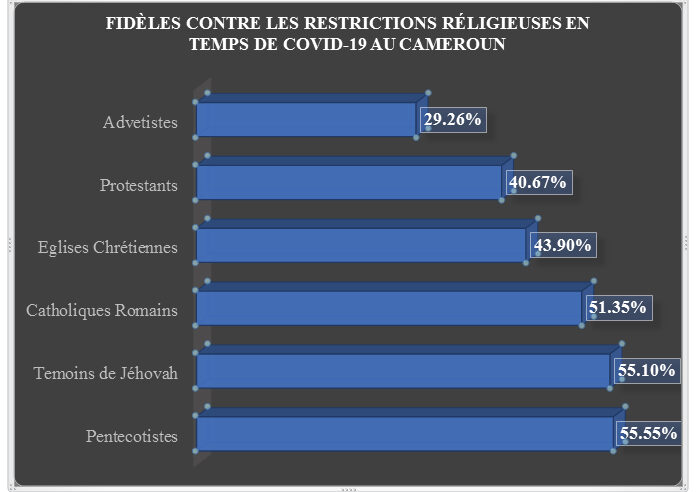 Covid-19 : 47,17% de chrétiens contre les restrictions de la liberté religieuse