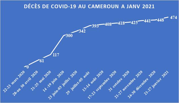Covid-19 : Déjà 30 313 cas confirmés au Cameroun
