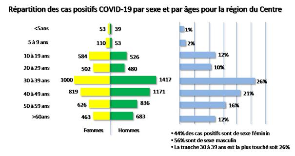COVID-19 : Le personnel de sante en manque de soin dans la région du Centre