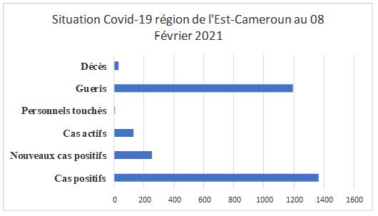 Covid-19 : Une dizaine d'extracteurs d'oxygène pour 15 UPEC à l'Est