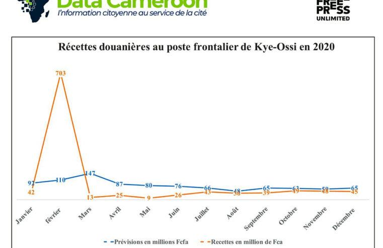 Covid-19 : A Kye-Ossi, près de 60% de commerçants ferment boutique
