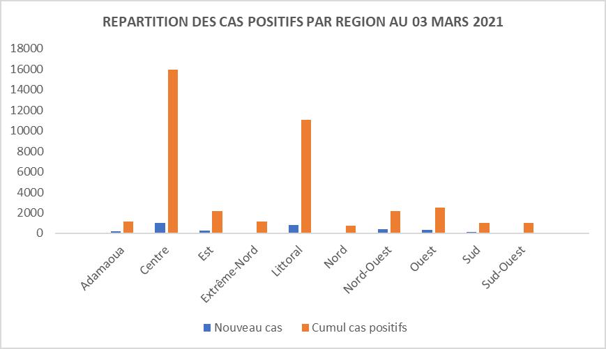 AstraZeneca : Le Conseil scientifique du Cameroun prend du recul
