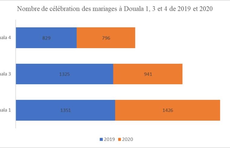 Covid-19 : Douala 3e passe de 1 325 mariages en 2019 à 941 en 2020