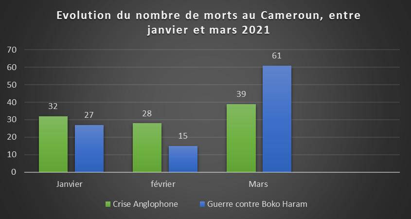 Droits Humains : Au moins 100 morts enregistrés au Cameroun en mars 2021