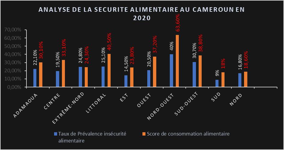 Étude: La sécurité alimentaire s'est dégradée de 7,6% au Cameroun