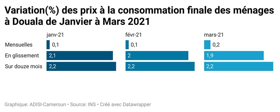Consommation : A Douala, l'indice des prix progresse de 1,9% en mars 2021