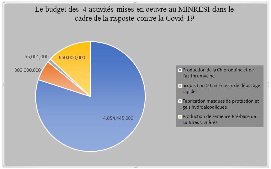 Covid-19 : Le MINRESI engloutit plus de 4 milliards F Cfa dans la production fictive des médicaments