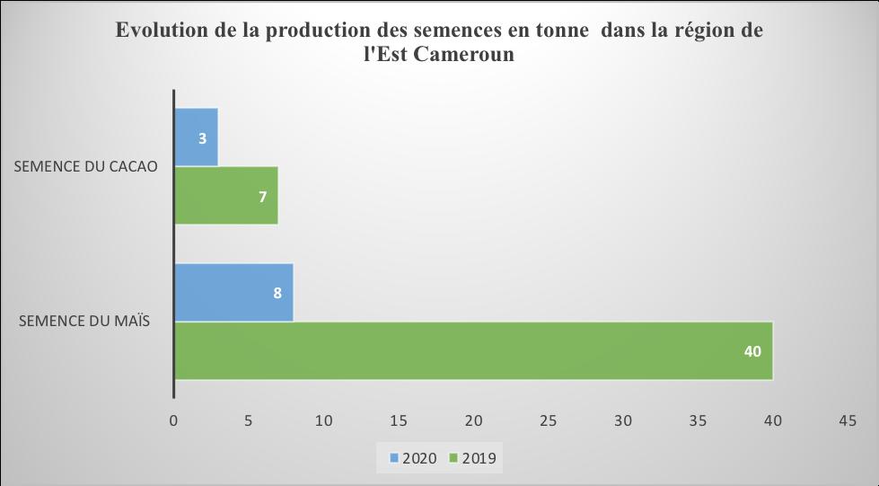 Agriculture : L'Est enregistre un déficit de 38 tonnes de semences améliorées