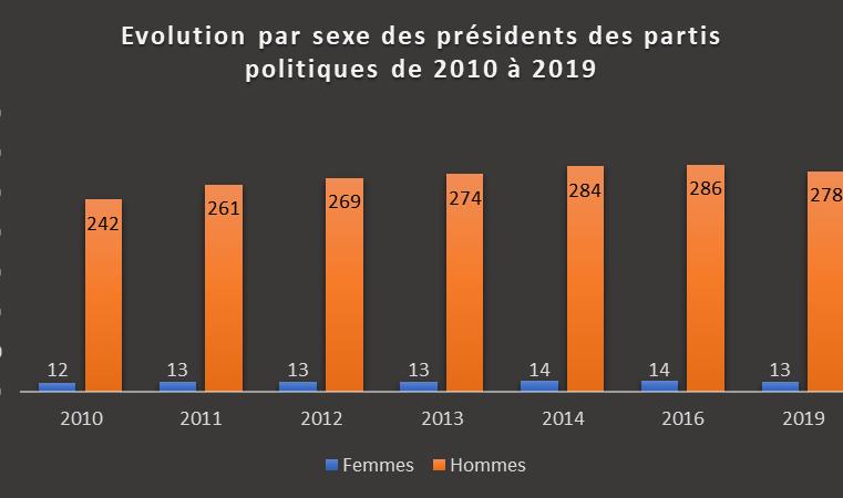 Genre : Les femmes présidentes d'un parti politique passe de 12 en 2010 à 13 en 2020