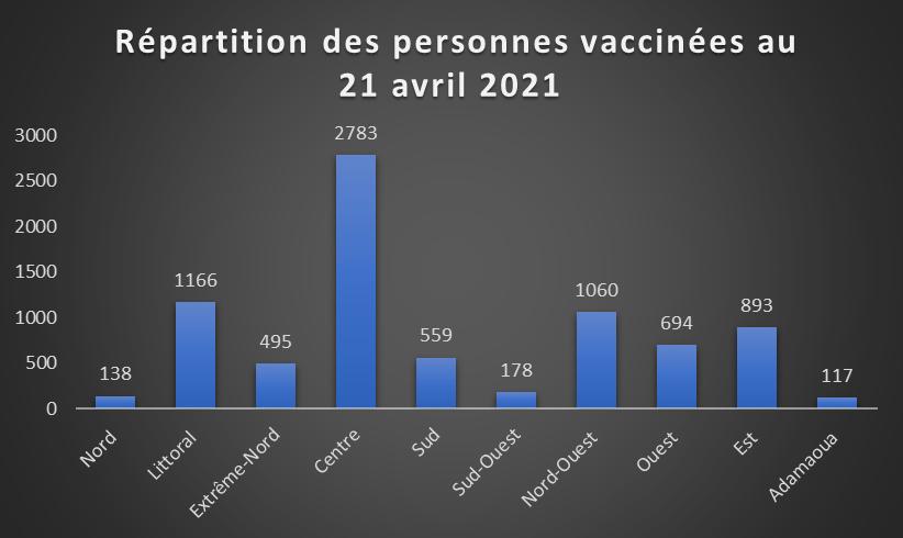 Covid-19 : A Douala, moins de 2 mille personnes vaccinées