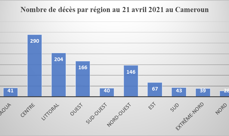 COVID-19 : Trafic des tests PCR à Douala, plusieurs corps impliqués.