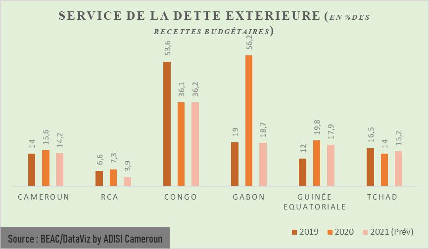 CEMAC : Au Cameroun, le taux de croissance passe de 3,7% en 2019 à -1,0% en 2020