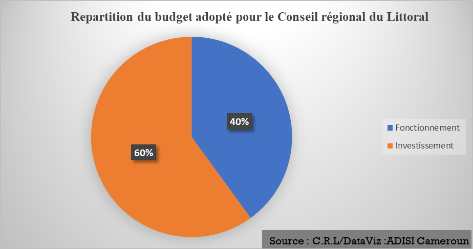 Conseil régional : Au Littoral, le budget s'évalue à 3 milliards F Cfa