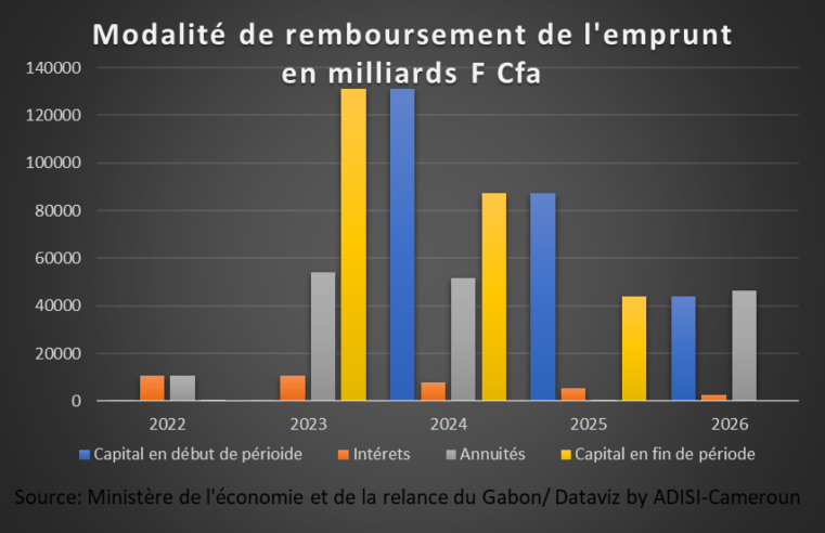 Emprunt obligataire : Le Gabon met fin à sa campagne à Douala