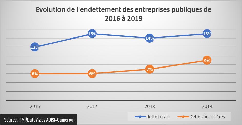 Gouvernance :  Des entreprises publiques endettées  à plus de 15% du PIB au Cameroun