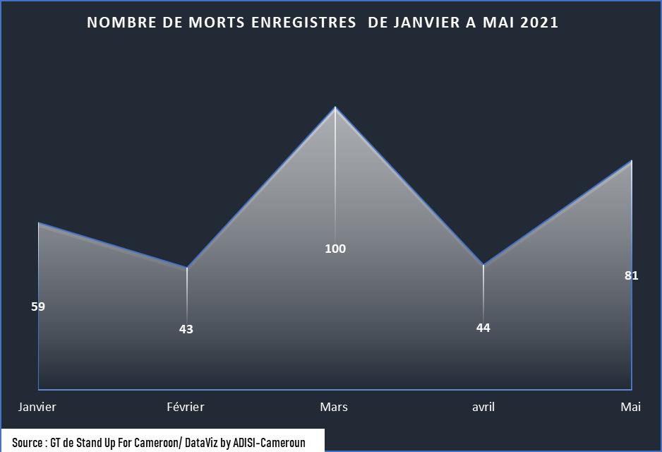 Crise sécuritaire : Au moins 81 personnes tuées en mai 2021 au Cameroun