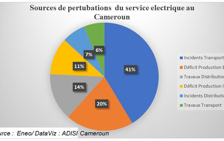 Électricité : Au Cameroun, 41% de sources de perturbations sont liées aux incidents de transport