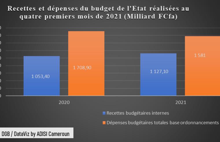 Budget de l'Etat 2021 : Les ressources totales des quatre premiers mois baissent de 25,1 milliards F Cfa