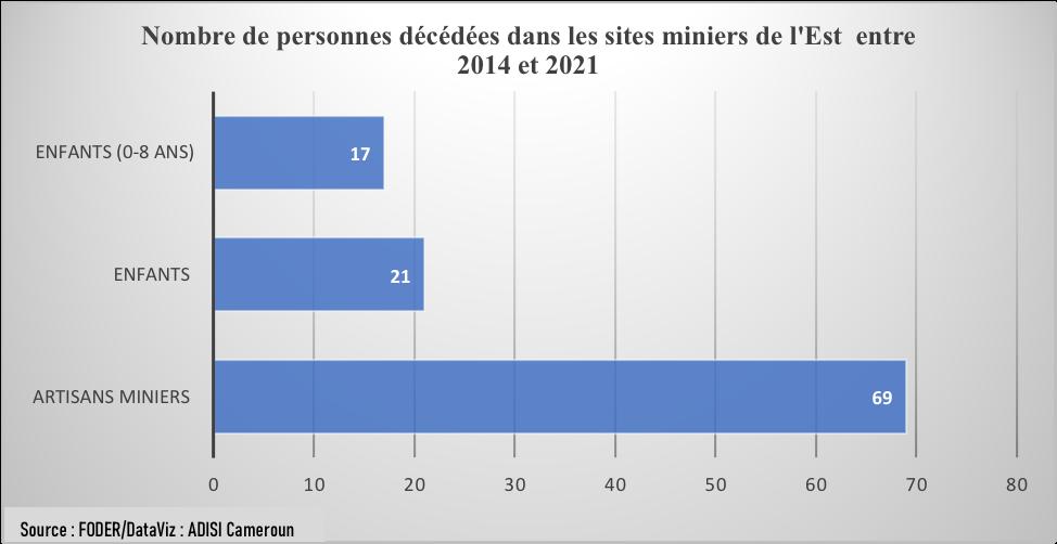 Exploitation minière : plus de 155 morts enregistrés dans les sites miniers à l'Est en 7 ans