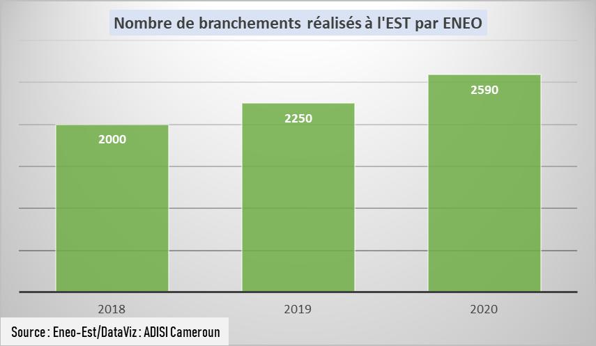 Electricité : Près de 98 millions FCfa perdus chaque mois à l'Est
