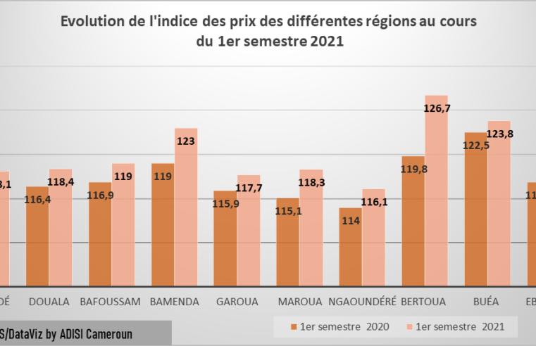 Consommation : Au Cameroun, les prix des produits alimentaires augmentent de 3,7%