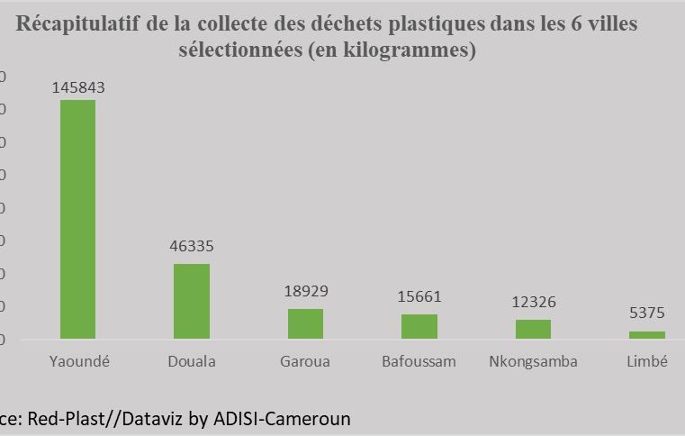 Environnement : 244 469 kg de déchets plastiques collectés dans six villes du Cameroun