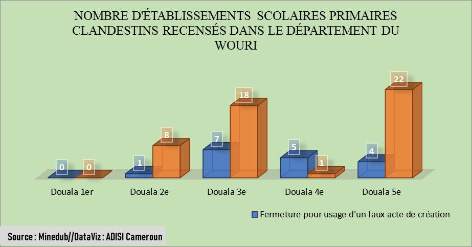 Etablissements scolaires : Les clandestins font leur rentrée à Douala