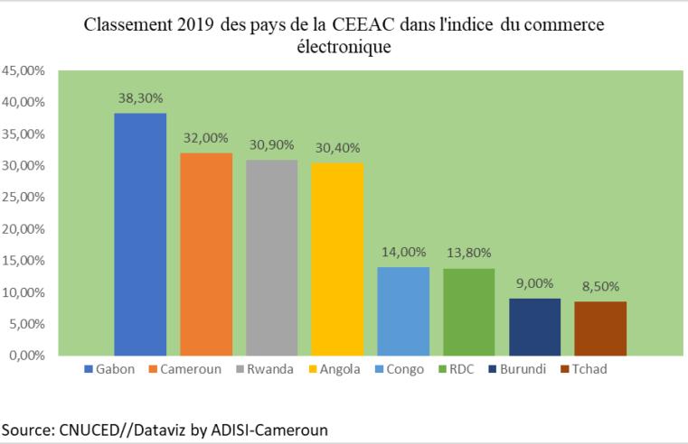 E-commerce : Environ 90 % des transactions en Afrique subsaharienne utilisent des canaux informels