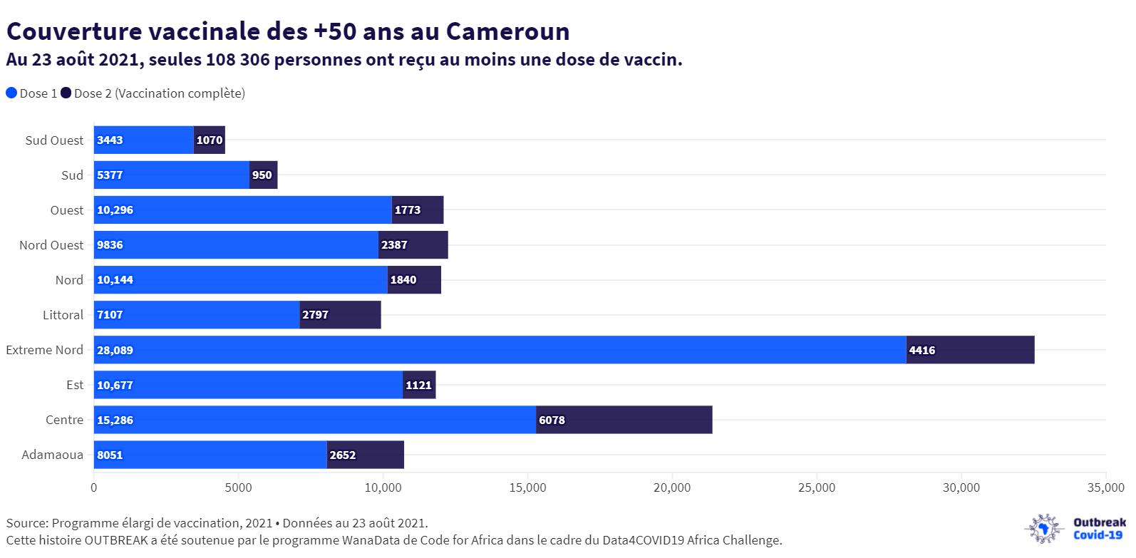 Covid-19 : Seulement 3,8% des personnes de plus de 50 ans vaccinées au Cameroun