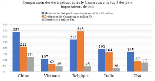 Exportation de bois : Plus de 173 milliards Fcfa non déclarés par le Cameroun
