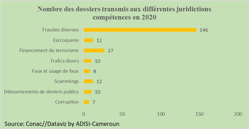 Corruption : 12 coupables sur 27 membres d'administration mis en cause
