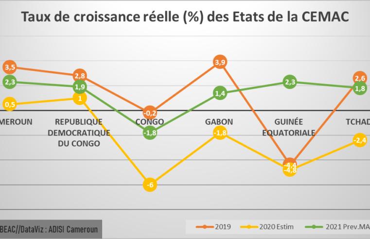CEMAC : le taux d'inflation passe de 2,2 % à fin juin 2020 à 3,2 %  en 2021.